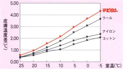 テビロンの保温力グラフ